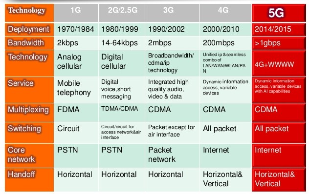 Difference between 1G, 2G, 3G, 4G and 5G – Electrical ...